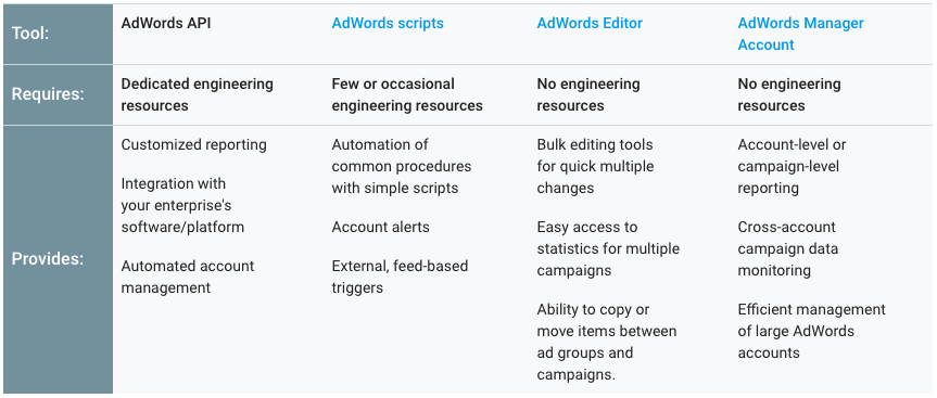 screenshot showing a table from Google (see link) where benefits of scripts, api, editor or the adwords interface can be compared